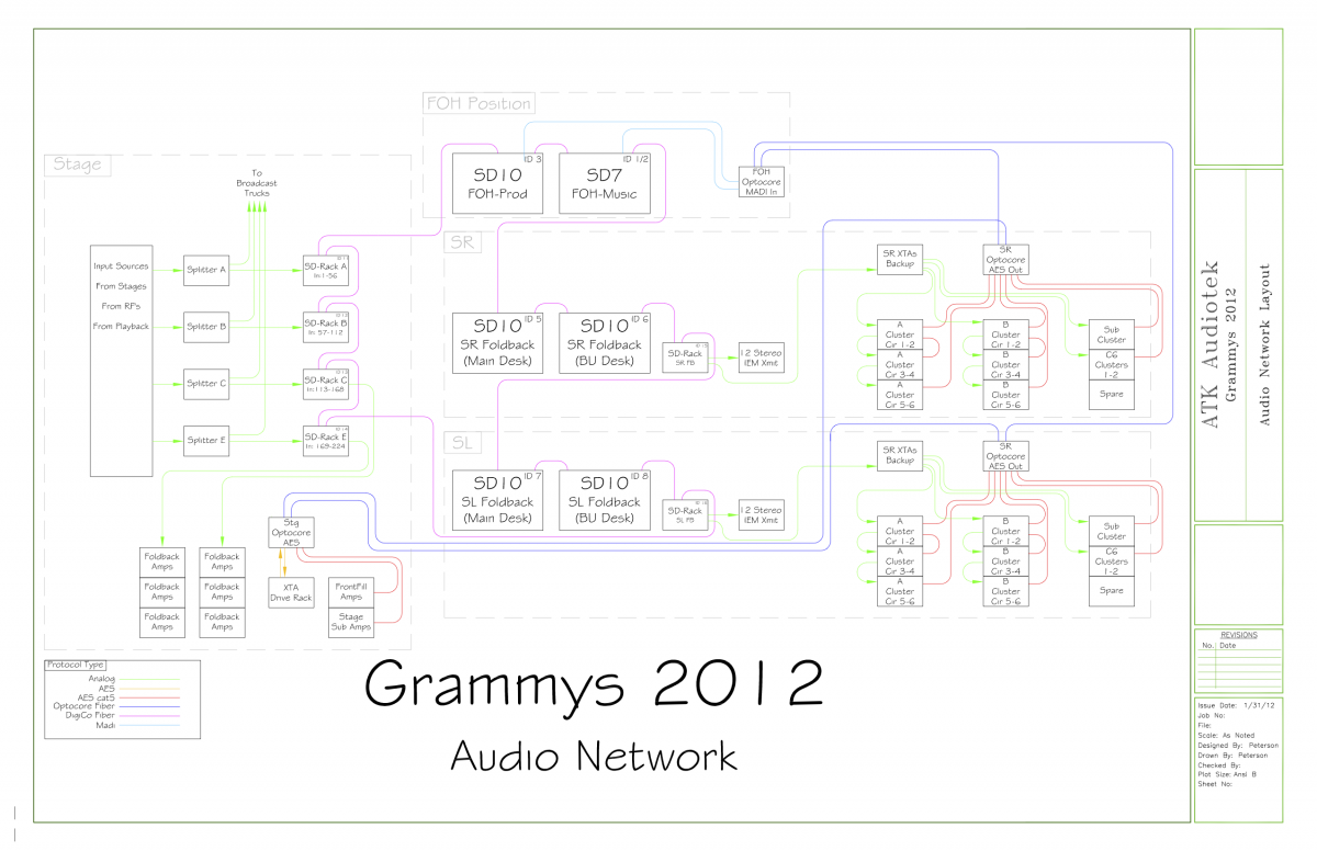 Grammy 2012 Audio Network WITH SCHEMATIC